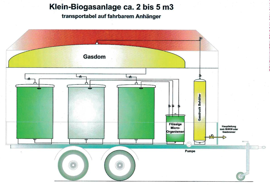 transportable Klein-Biogasanlage