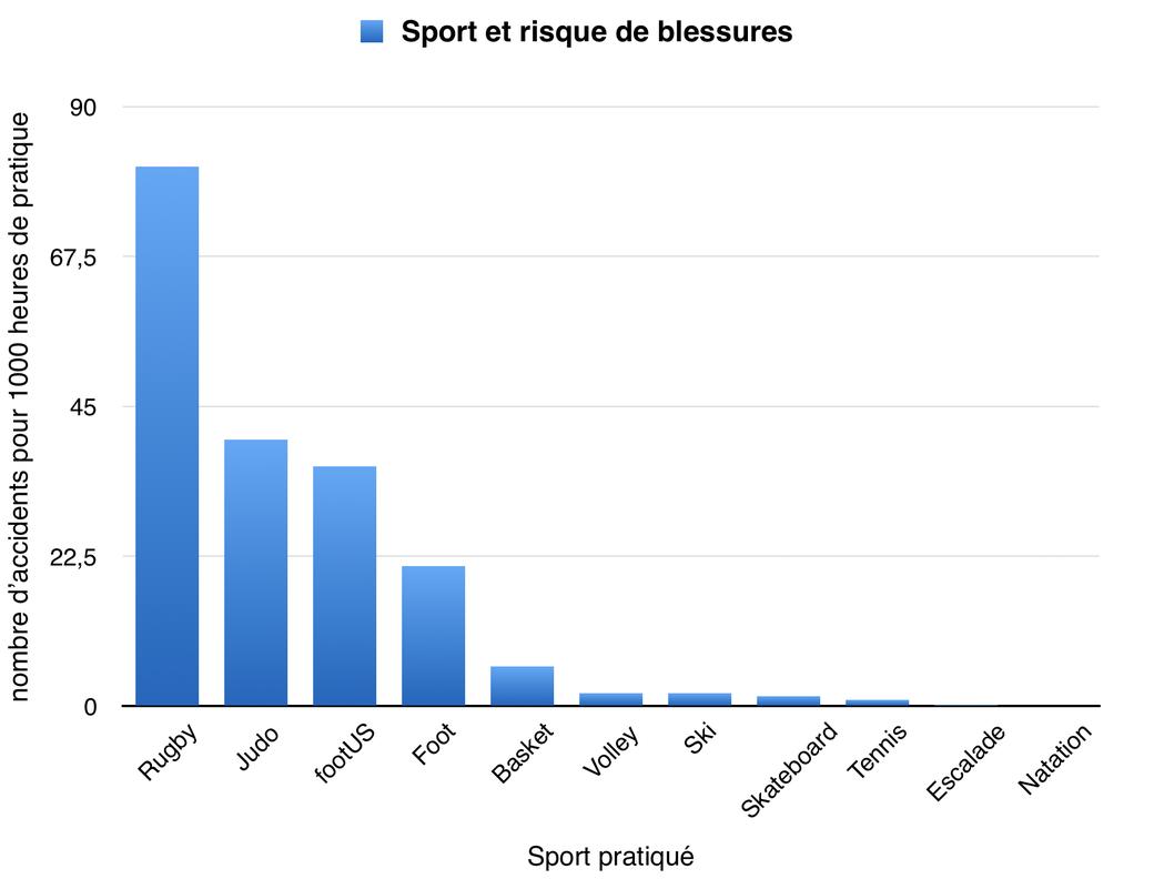 incidence des blessures traumatismes aigus selon le sport, Dr Julien Rémi, chirurgien orthopédiste Toulouse Croix du Sud