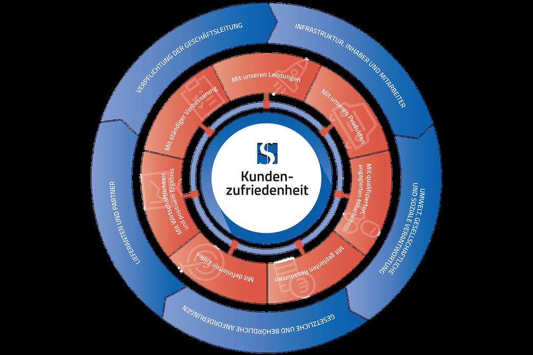 Grafik zur Qualitätspolitik der Saur GmbH in Lauffen am Neckar.