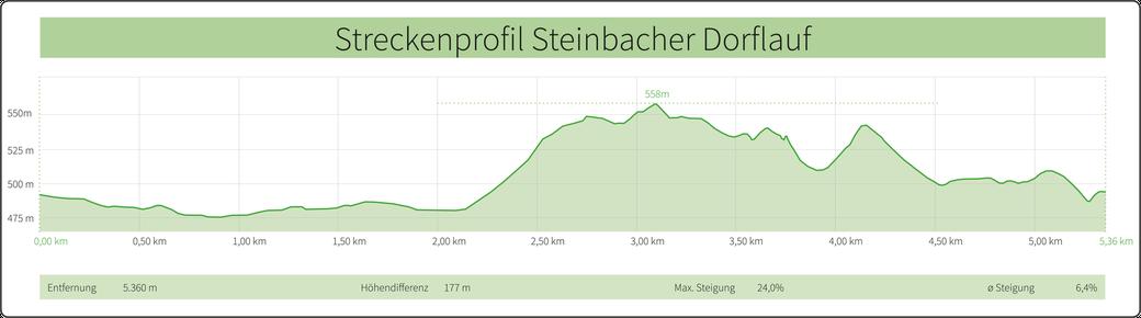 Streckenprofil Steinbacher Dorflauf