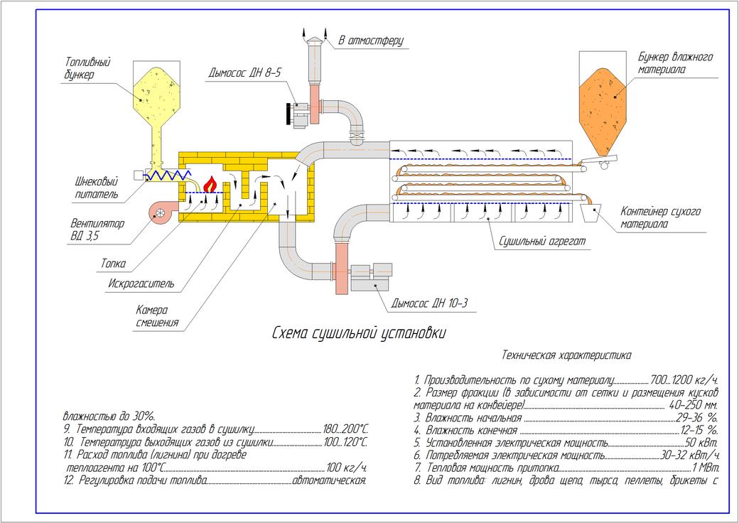 схема конвейерной сушильной установки