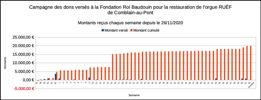 Résultats de la campagne de dons à la FRB chaque semaine depuis le 26/11/2020