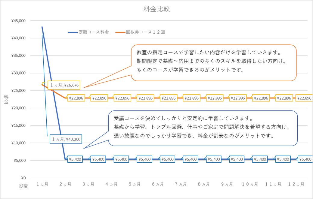 定額コース料金と回数券コースとの料金比較