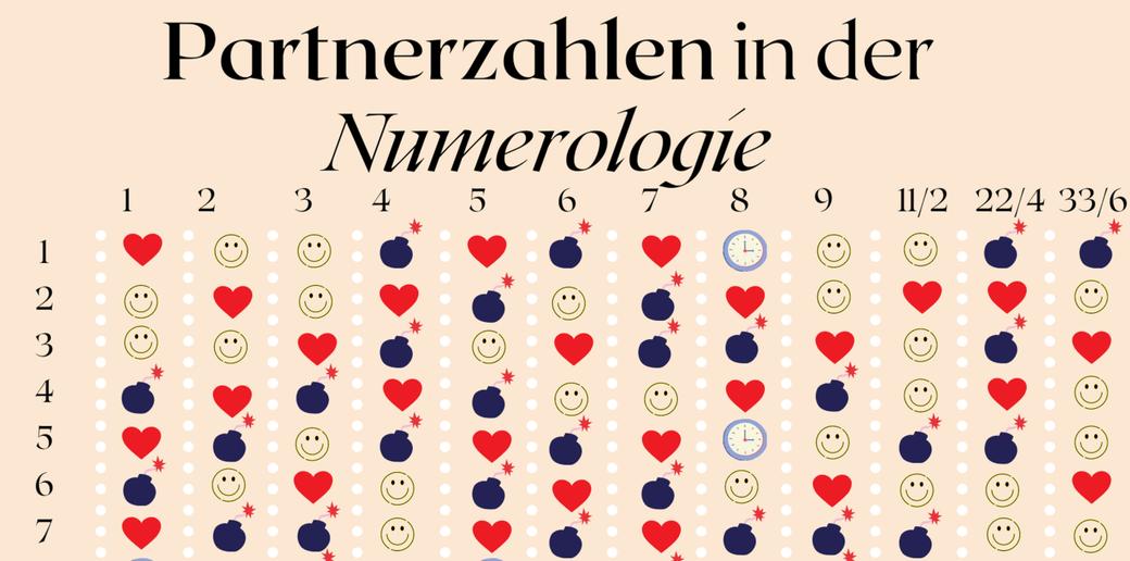 Numerologie, Kabbalah, Tarot, Leidenschaft