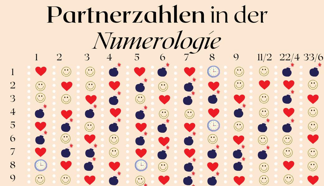 Liebeszahl, Partnerzahl, Harmoniezahl, Numerologie, Kabbalah