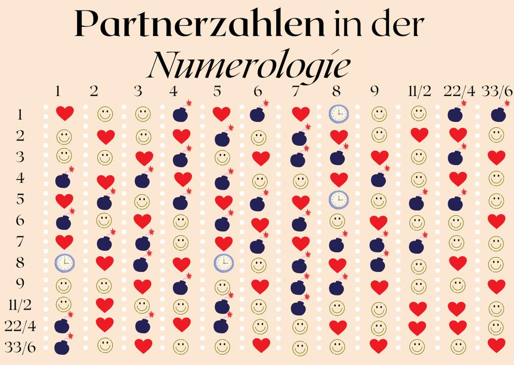 Meisterzahlen 11 22 33 spirituelle Herausforderung, Partnerzahlen Tabelle, Harmonietabelle