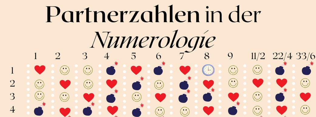 Liebeszahlen, Partnerschaftszahlen, Schicksalszahl, Numerologie