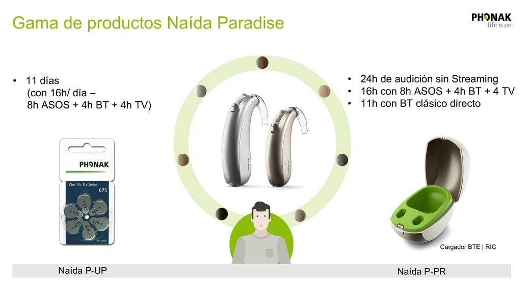 Gama de Productos Naída Paradise.