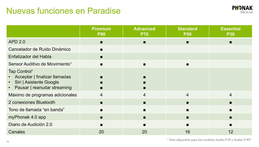 Nuevas funciones de Phonak Paradise incluídas en las respectivas gamas. Centro Auditivo Cuenca.