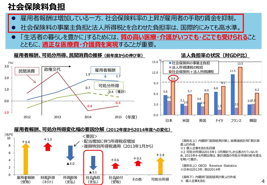 スタッフブログ「日本の医療費」資料2「社会保険料負担」