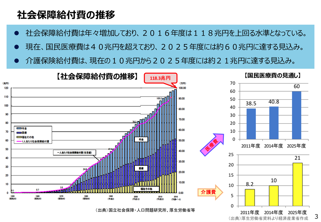 スタッフブログ「日本の医療費」資料1「社会保障給付費の推移」