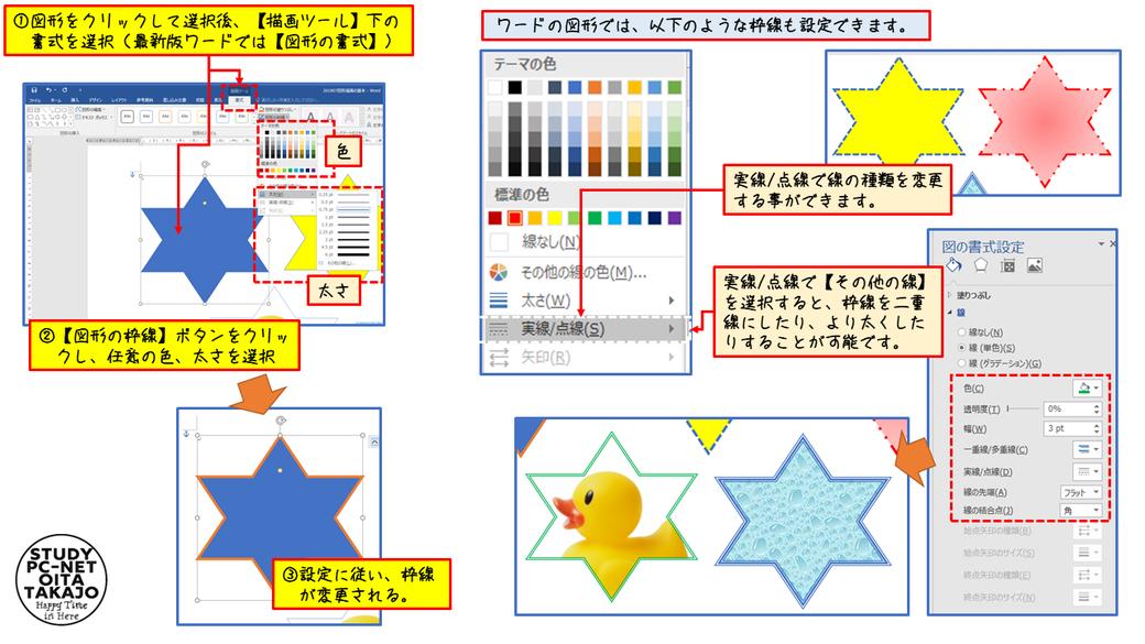 まずは、対象となる図形をマウスでクリックして選択します。次に、【描画ツール】下の書式を選択(最新版ワードでは【図形の書式】)後、【図形の枠線】ボタンをクリックし、任意の色、太さを選択すれば作業は完了です。図形の枠線については、【図形の枠線】ボタンで表示されるメニュー以外にも【その他の線】を選択することで様々な線を描画することが可能です。