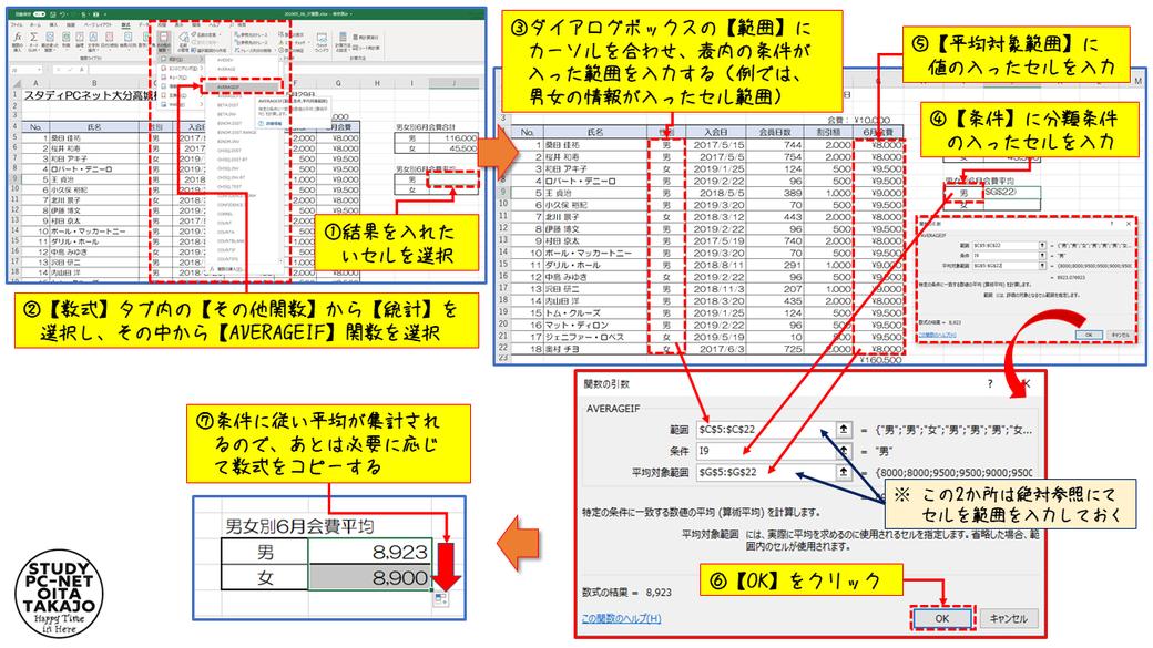 まず結果を表示したいセルを選択し、【数式】タブの【その他関数】から【統計】を選択し、その中から【AVERAGEIF】関数を選択します。  ダイアログボックスが表示されるので、【範囲】に表内の条件が入ったセル範囲、【条件】に分類条件の入ったセル、【平均対象範囲】に値の入ったセルをそれぞれ入力し、【OK】をクリックしたら作業は完了。