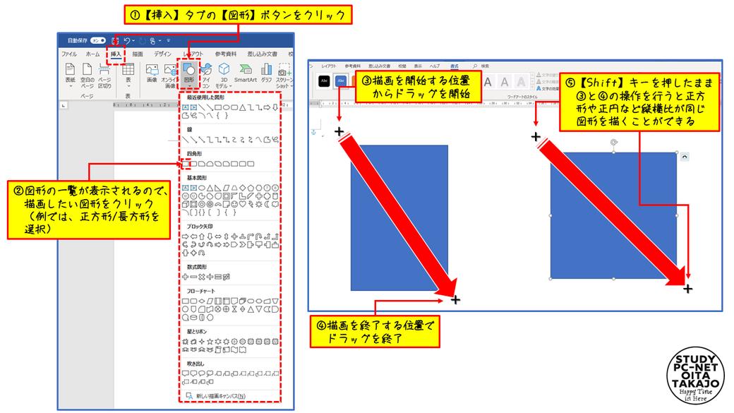 まず【挿入】タブを選択し【図形】ボタンをクリックします。すると、図形の一覧が表示されるので、描画したい図形をクリックします(例では「正方形/長方形」を選択)。  するとマウスカーソルの形が「+」に変わるので、図形を描画開始したい位置から終了したい位置までドラッグすれば作業は完了です(左上から右下方向へドラッグします)。
