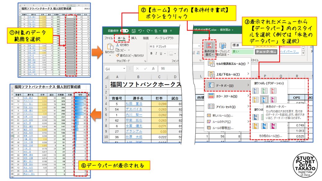 まずは、データバーを表示させたい値が入っているセルの範囲を選択します。  次に【ホーム】タブ内の【条件付き書式】ボタンをクリックし、表示されたメニューから【データバー】内のスタイルを選択すれば(例では「水色のデータバー」を選択)、作業は完了です。