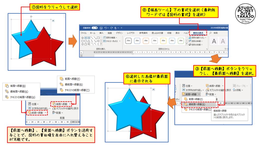 まずは、重なり順を変更した図形をクリックして選択します。  次に、【描画ツール】下の書式を選択(最新版ワードでは【図形の書式】を選択)したら、【前面へ移動】ボタンをクリックし【最前面へ移動】を選択したら、選択した図形が一番上に表示されます。    図形の重なり順は、【前面へ移動】、【背面へ移動】ボタンを活用することで、図形の重ね順を自由に入れ替えることが可能。