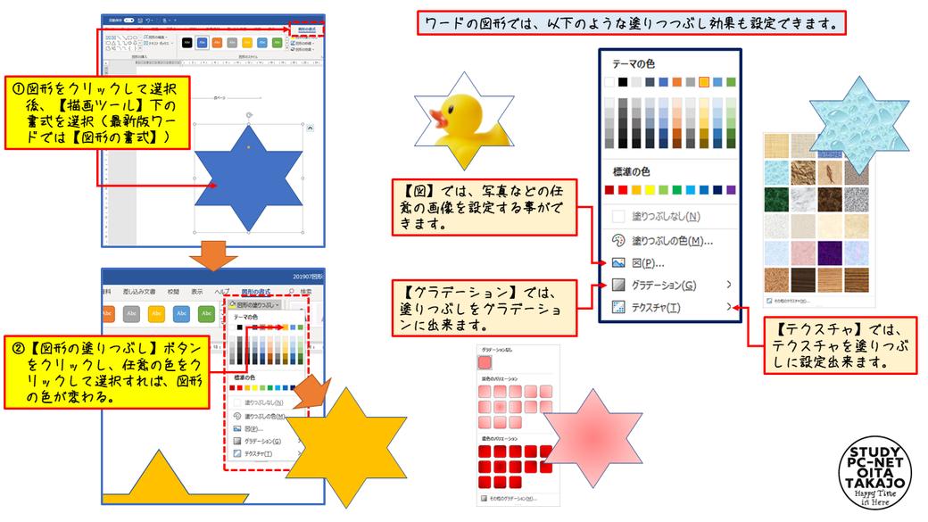 対象図形をクリック後、【描画ツール】下の書式を選択。【図形の塗りつぶし】ボタンをクリックし、任意の色をクリックして選択すれば、図形の色が変更される。 【図形の塗りつぶし】には、任意の画像をはめ込むことが出来る【図】、塗りつぶしをグラデーションにできる【グラデーション】、テクスチャを選択できる【テクスチャ】などのオプション機能もある。