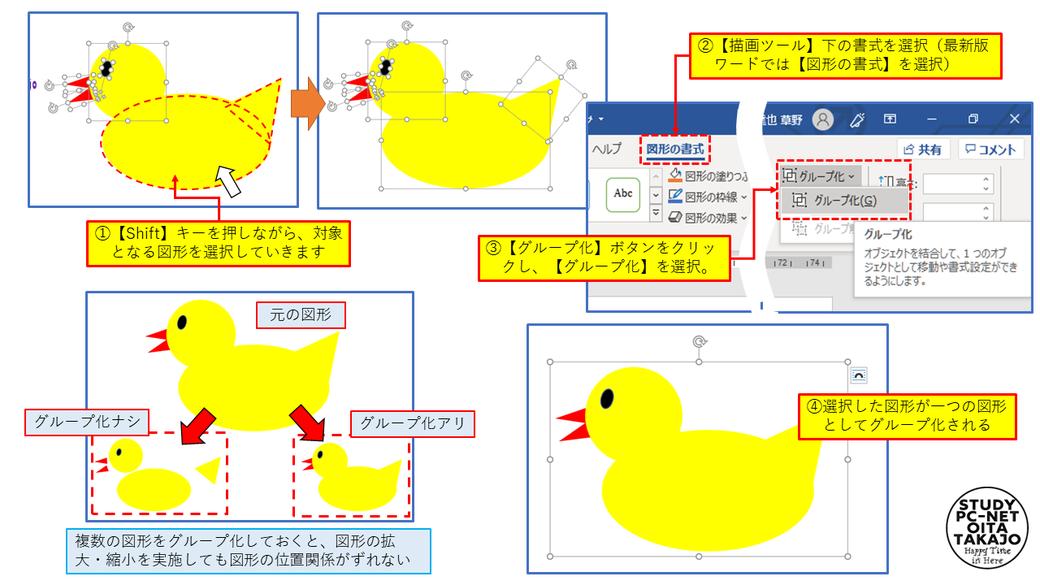 まずは、グループ化の対象となる図形を【Shift】キーを押したままクリックして全て選択します。  次に、【描画ツール】下の書式を選択(最新版ワードでは【図形の書式】を選択)し、【グループ化】ボタンをクリックし、【グループ化】を選択すれば作業は完了。選択していた画像が、一つの図形としてグループ化されます。