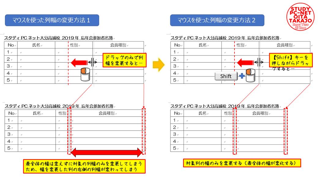 移動対象の縦罫線にマウスを合わせ、【←||→】の表示にマウスカーソルが変わったら【Shift】キーを押しながら罫線を移動したい位置までドラッグ操作を行えばOKです。  幅を変える列に合わせて表全体の幅を調整してくれるので、対象列以外の幅を変えずに調整が出来ます。