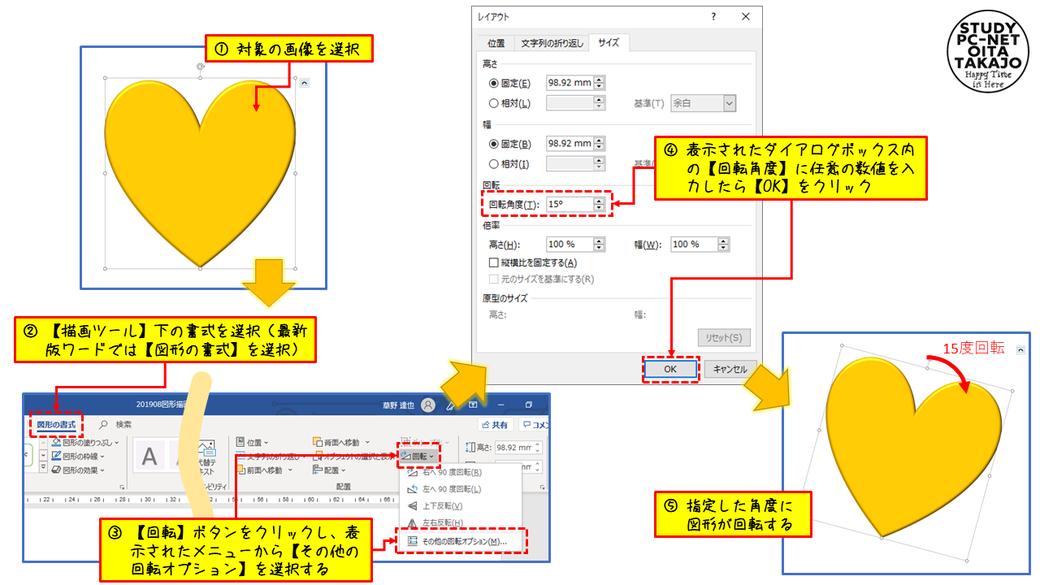 まずは、回転させたい図形を選択したら、【描画ツール】下の書式を(最新版ワードでは【図形の書式】)を選択します。  【描画ツール】に切り替わったら、【回転】ボタンをクリックし、表示されたメニューから【その他の回転オプション】を選択します。  表示されたダイアログボックス内の【回転角度】に、任意の数値(回転させたい角度)を入力したら【OK】をクリックすれば作業は完了です。