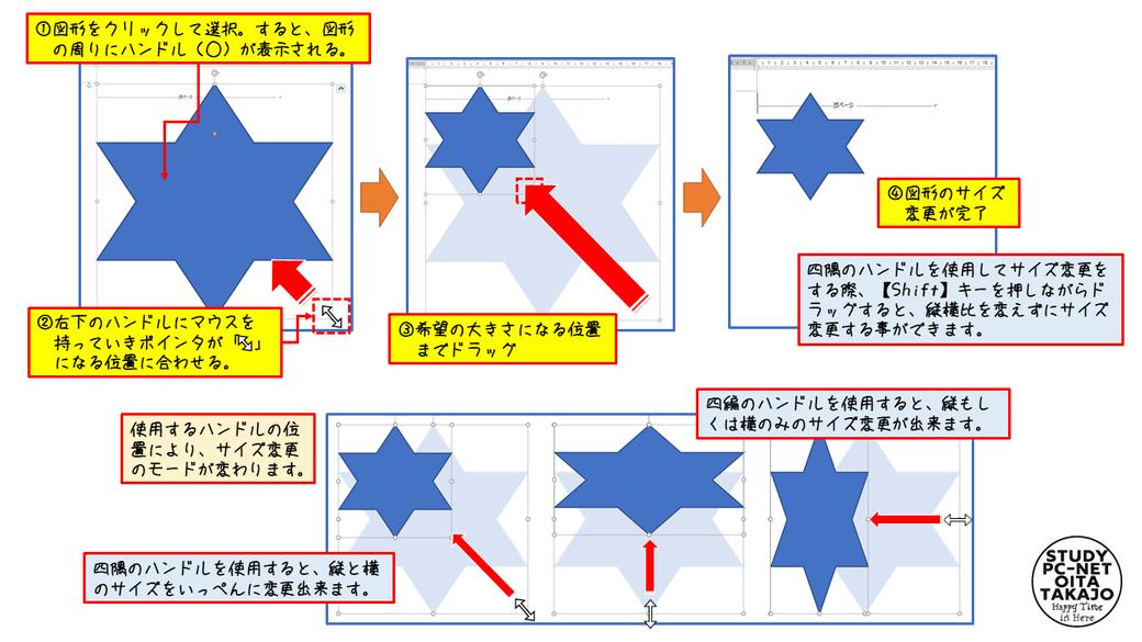まず対象となる図形をクリックして選択します。  すると、図形の周りにハンドル(○)が表示されるので、右下のハンドルマウスを持っていきポインターが両向きの白矢印になる位置に合わせます。  ポインターが白矢印になったら、その地位から図形のサイズを変更したい位置までドラッグすれば作業は完了です。