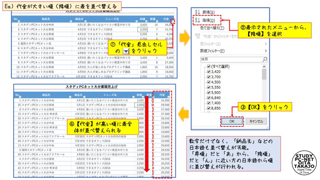まず、テーブル化された表の「代金」見出しセルの右下にある【▼】をクリックします。  次に、表示されたメニューから、【降順】を選択後、【OK】をクリックすれば作業は完了です。    この並べ替えの機能は数字だけでなく、「納品先」などの日本語も並べ替えが可能です。  日本語を並べ替えた場合は、「昇順」だと「あ」から、「降順」だと「ん」に近い方の日本語から順に並び替えが行われます。
