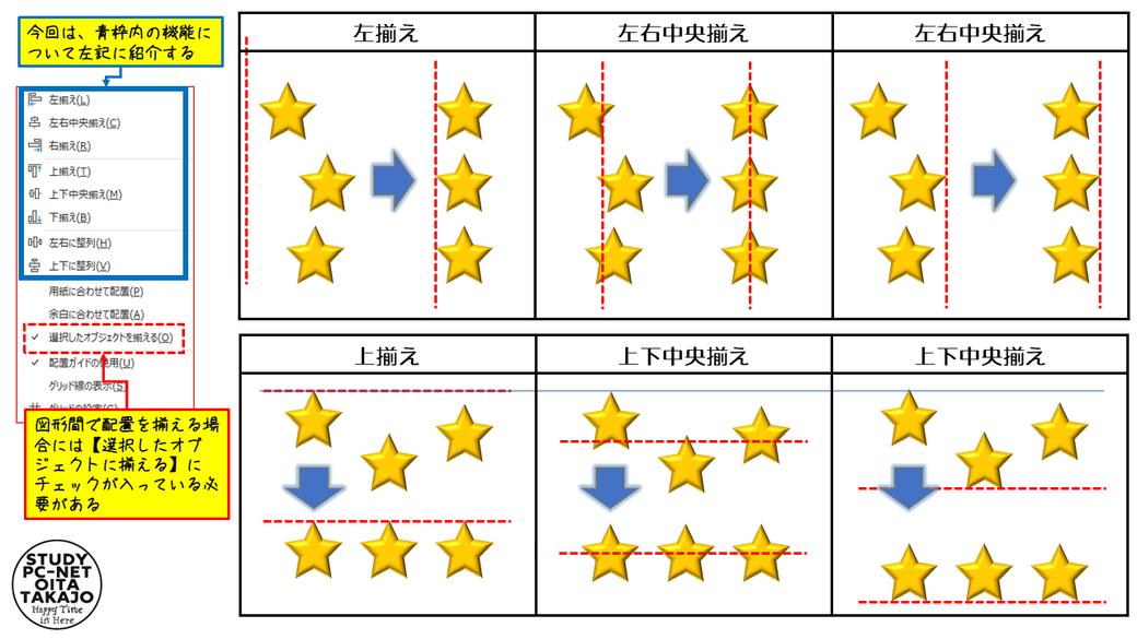 右、左、上、下の各揃えについては選択された図形の中で「右揃え」なら一番右側に位置する図形の右側、「上揃え」なら一番上に位置する図形の上側を基準といった感じで図形が揃えられます。  上下、左右の中央揃えについては、選択された図形の上下もしくは左右の中心位置を基準に図形が揃えられていきます。