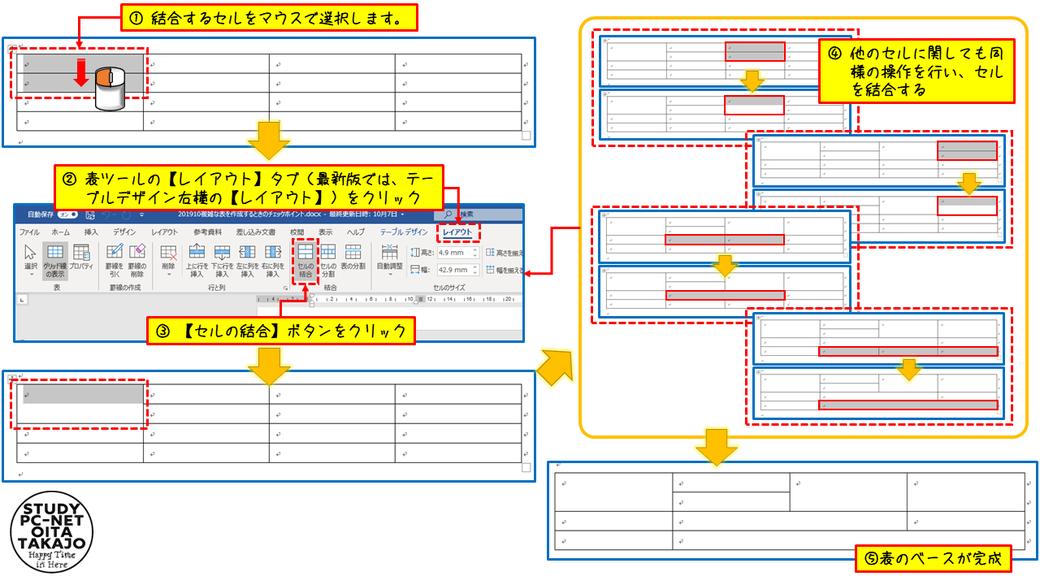 まずは、マウスを使って結合するセル(一つにまとめるセル)を選択します。  結合するセルを選択したら、表ツールの【レイアウト】タブ(最新版では、テーブルデザイン右横の【レイアウト】)をクリックし表示させます。  最後に、【セルの結合】ボタンをクリックすれば、選択された範囲が一つのセルとして結合されます。  上記作業を結合するセル全てに順次行っていくことで、複雑な表の原型が完成します。