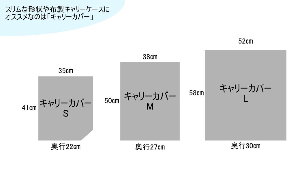 キャリーカバー大きさ比較表
