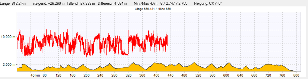 14 Etappen, 812 km, 26.000 Hm