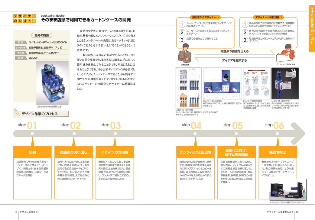 デザイン活用事例(中小企業振興公社発行 デザイン活用ガイドP12-13より)