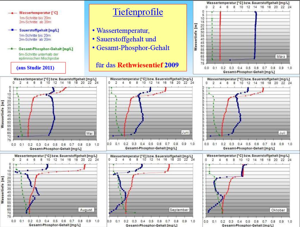 Tiefenprofil von Sauerstoff und Temperatur im Schaalsee. Guiding am besten zwischen Mai und Oktober