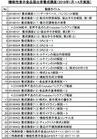 「届出者養成講座2018(総集編)」WEB講座(50%OFF)