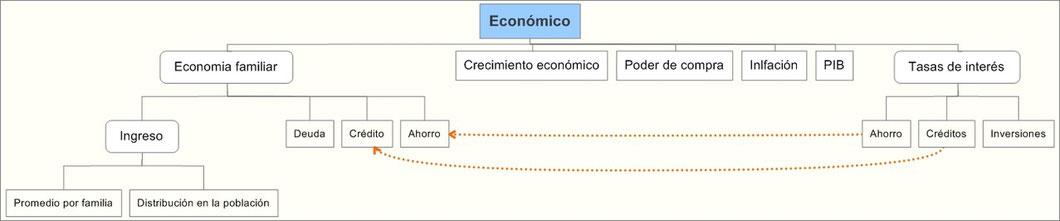 Análisis Entorno Económico