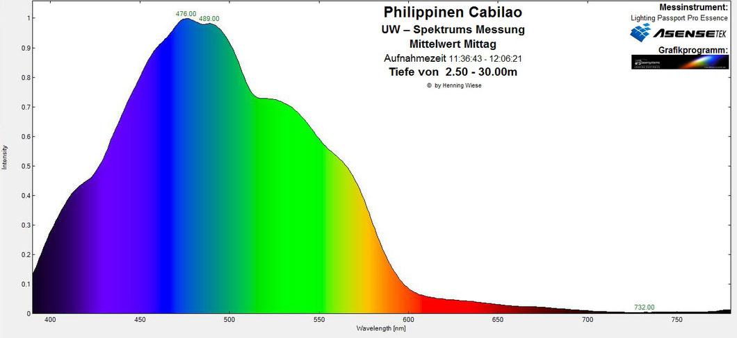 Unterwasserspektrum Mittag Mittelwert