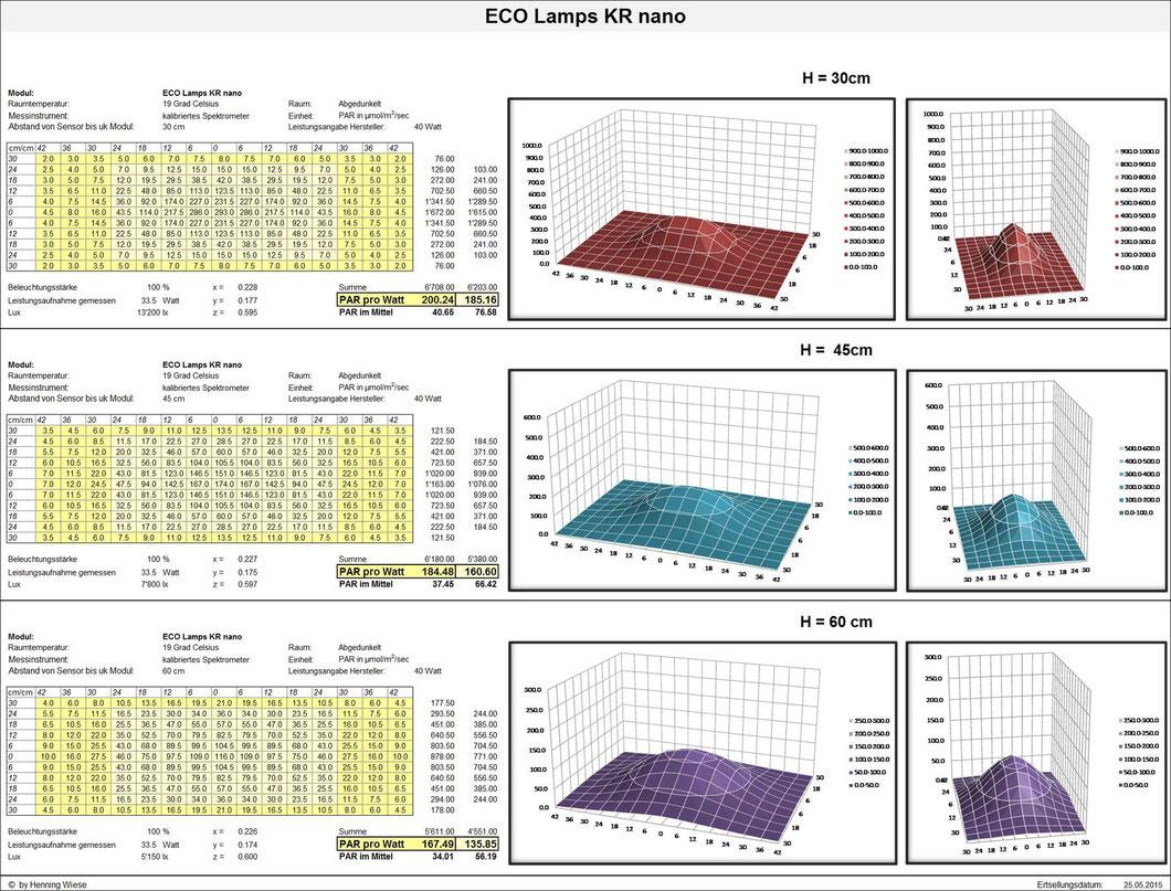 PAR-Werte; ECO Lamps KR nano