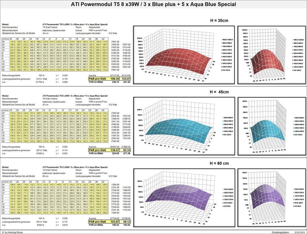 ATI Powermodul T5 8 x39W / 3 x Blue plus + 5 x Aqua Blue Special
