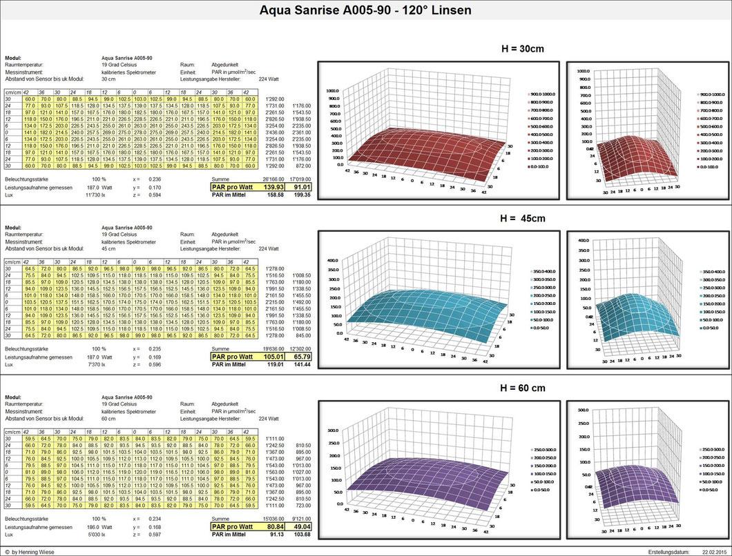PAR-Werte; Aqua Sanrise A005-90 - 120° Linsen