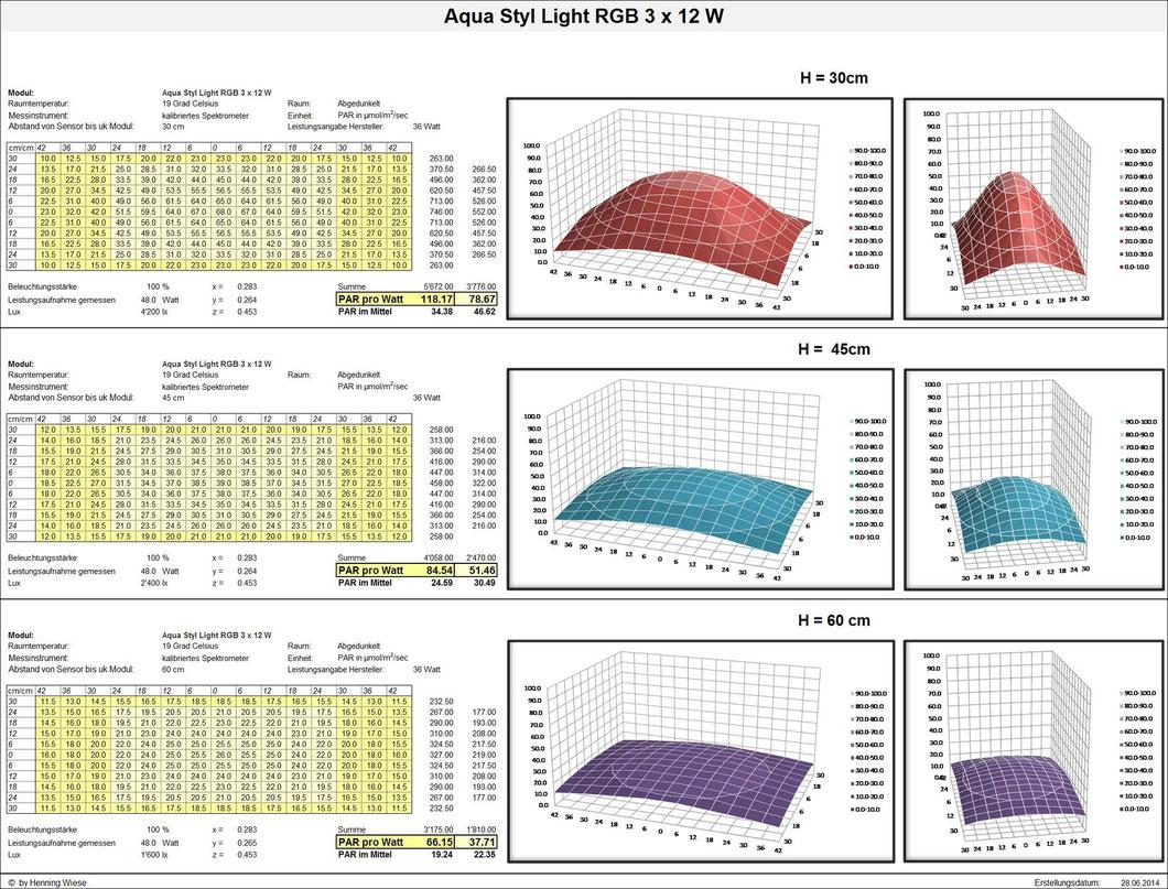 PAR-Werte; Aqua Styl Light RGB 3 x 12 W