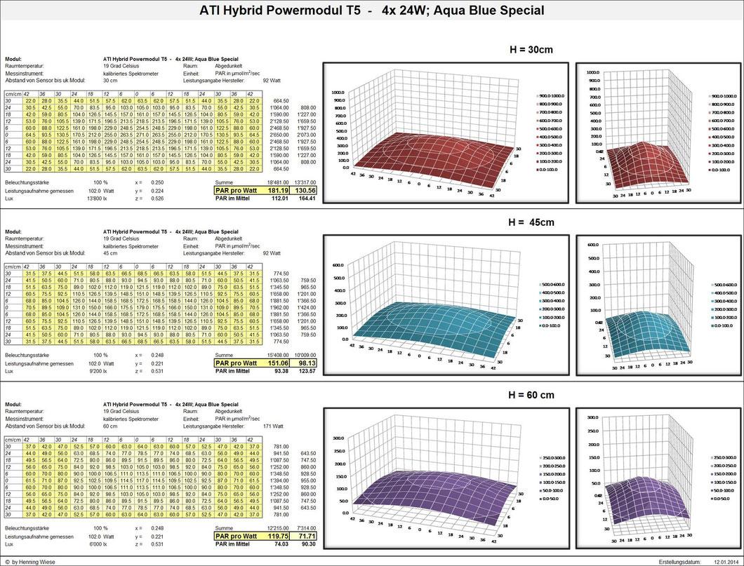 ATI Powermodul 4 x 24 Watt T5