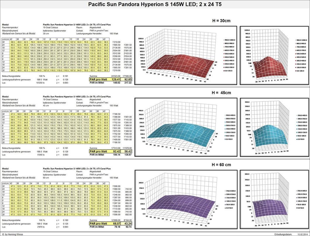 PAR-Wert Pacific Sun Pandora Hyperion S 145W LED; 2 x 24 T5