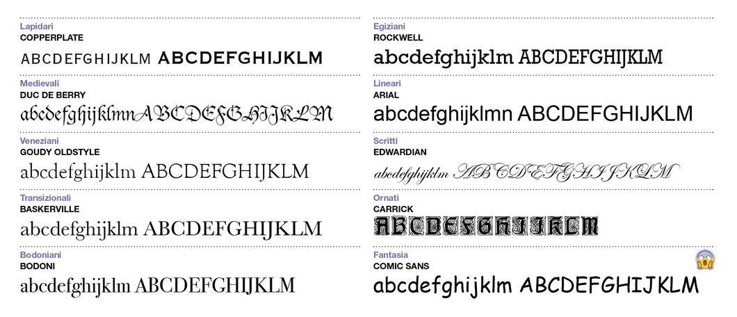 esempi di font secondo la classificazione di Novarese
