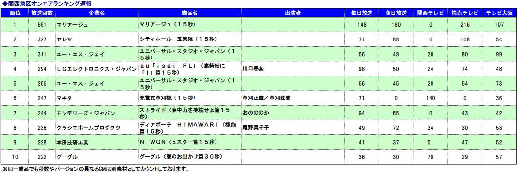関西CM速報ランキング