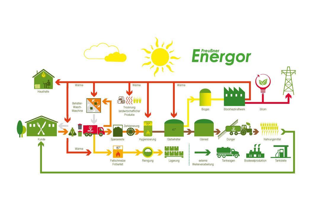 Organische Abfälle nachhaltig verwerten Entsorgungsbetrieb