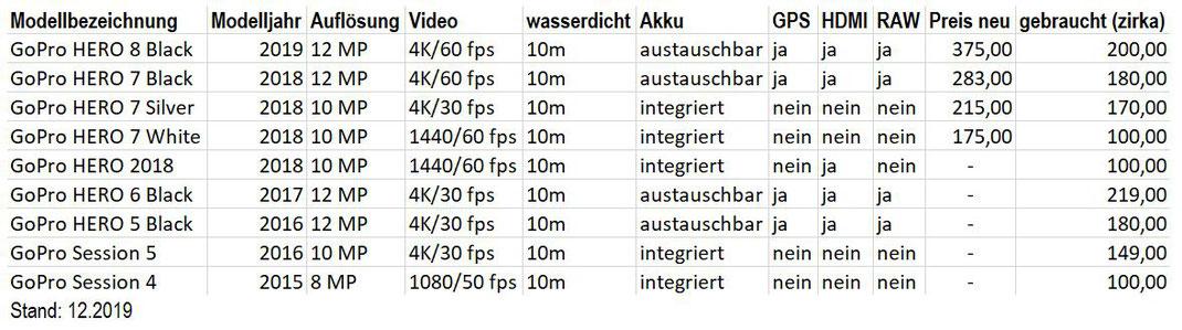 Gegenüberstellung der aktuellen GoPro Modelle