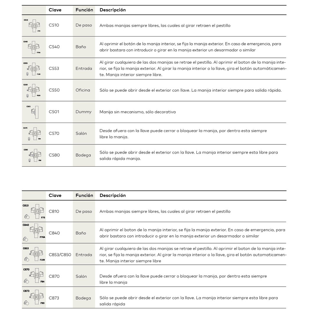 Funciones cerraduras cilíndricas C500 / C800