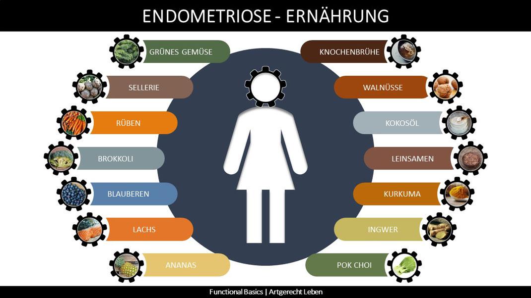 Endometriose Ernährung