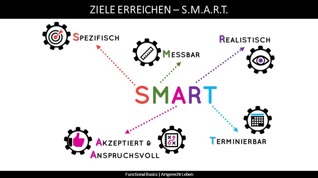 Ziele mit SMART erreichen.