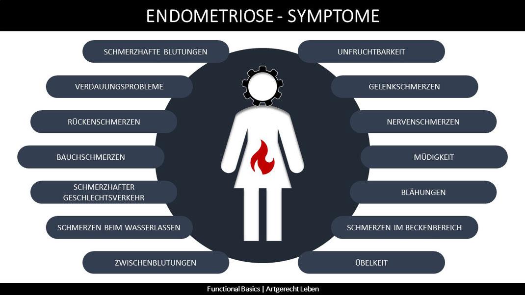 Was sind die Symptome von Endometriose?