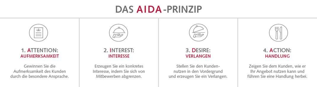 Infografik Das AIDA Prinzip
